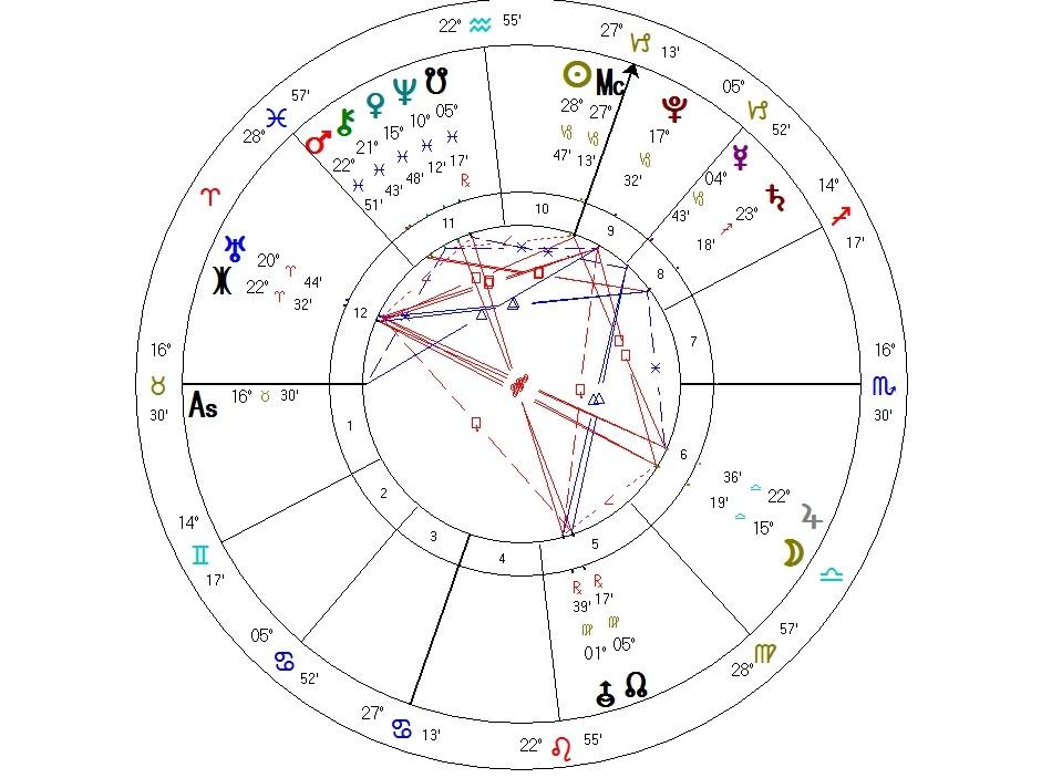 Sabian Symbol Yoga Therapy Astrology